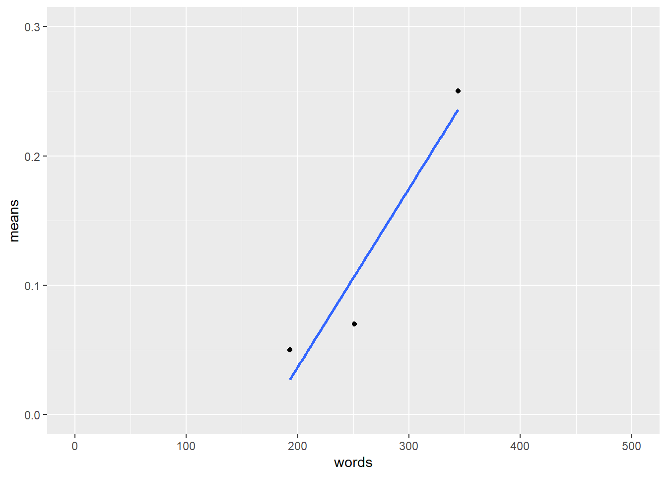 This image shows the regression line for the mean change predicted by the number of words.