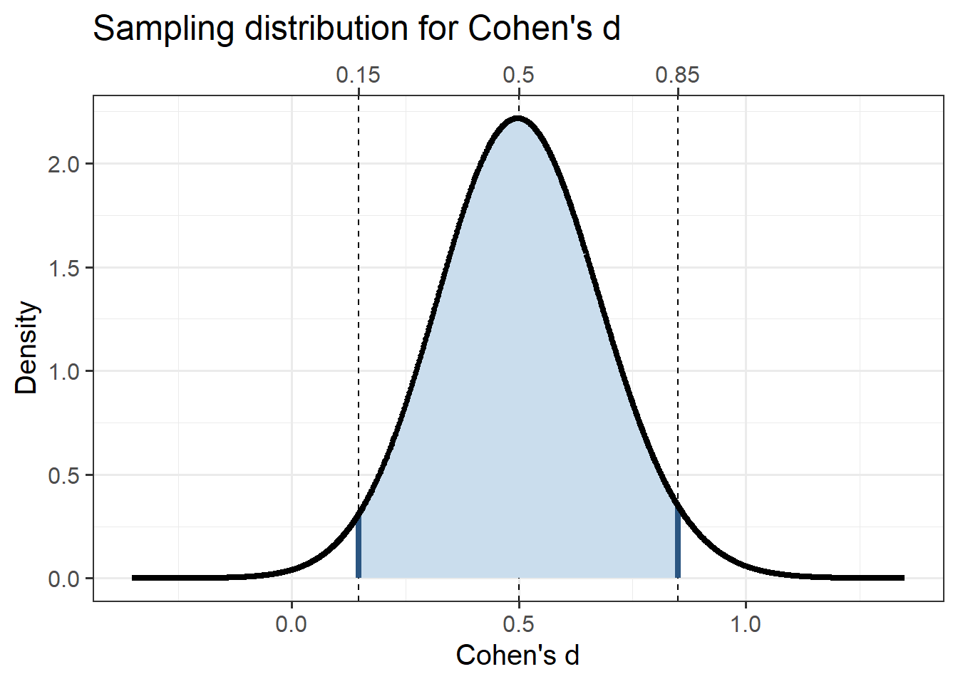 Cohen's d's sampling distribution for a moderate population effect size (d = 0.5) and for a 2-cell design with 80\% power (i.e. 64 participants per group).