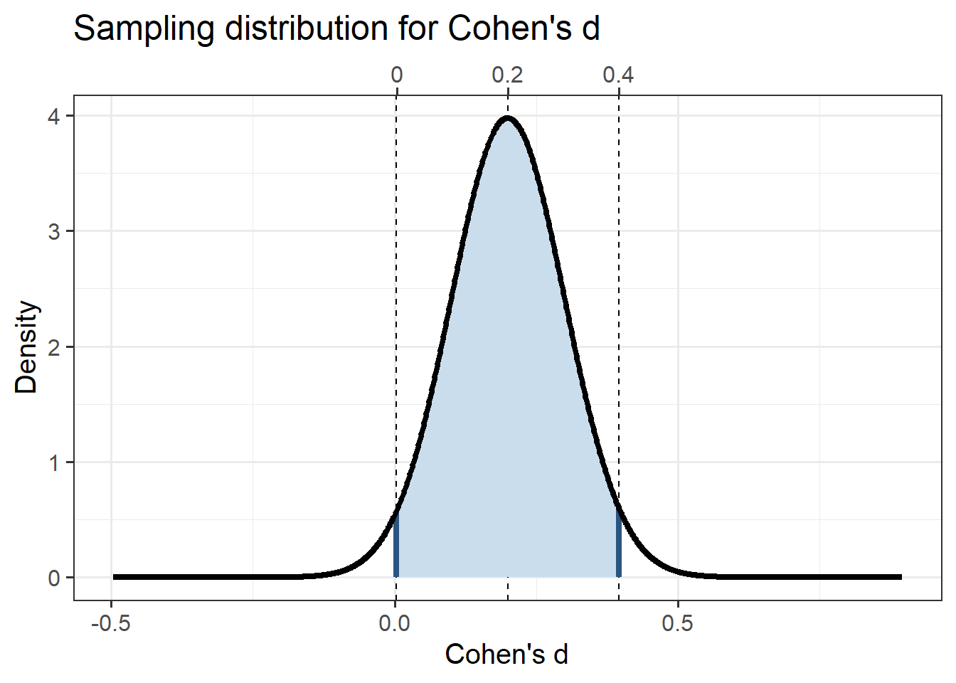 Cohen's d's sampling distribution for a small population effect size (d = 0.2) and for a 2-cell design with 200 participants per group.