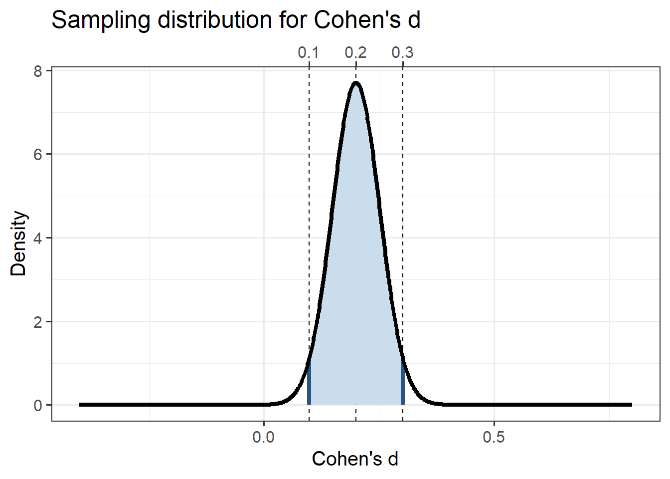 Cohen's d's sampling distribution for a small population effect size (d = 0.2) and for a 2-cell design with 750 participants per group.